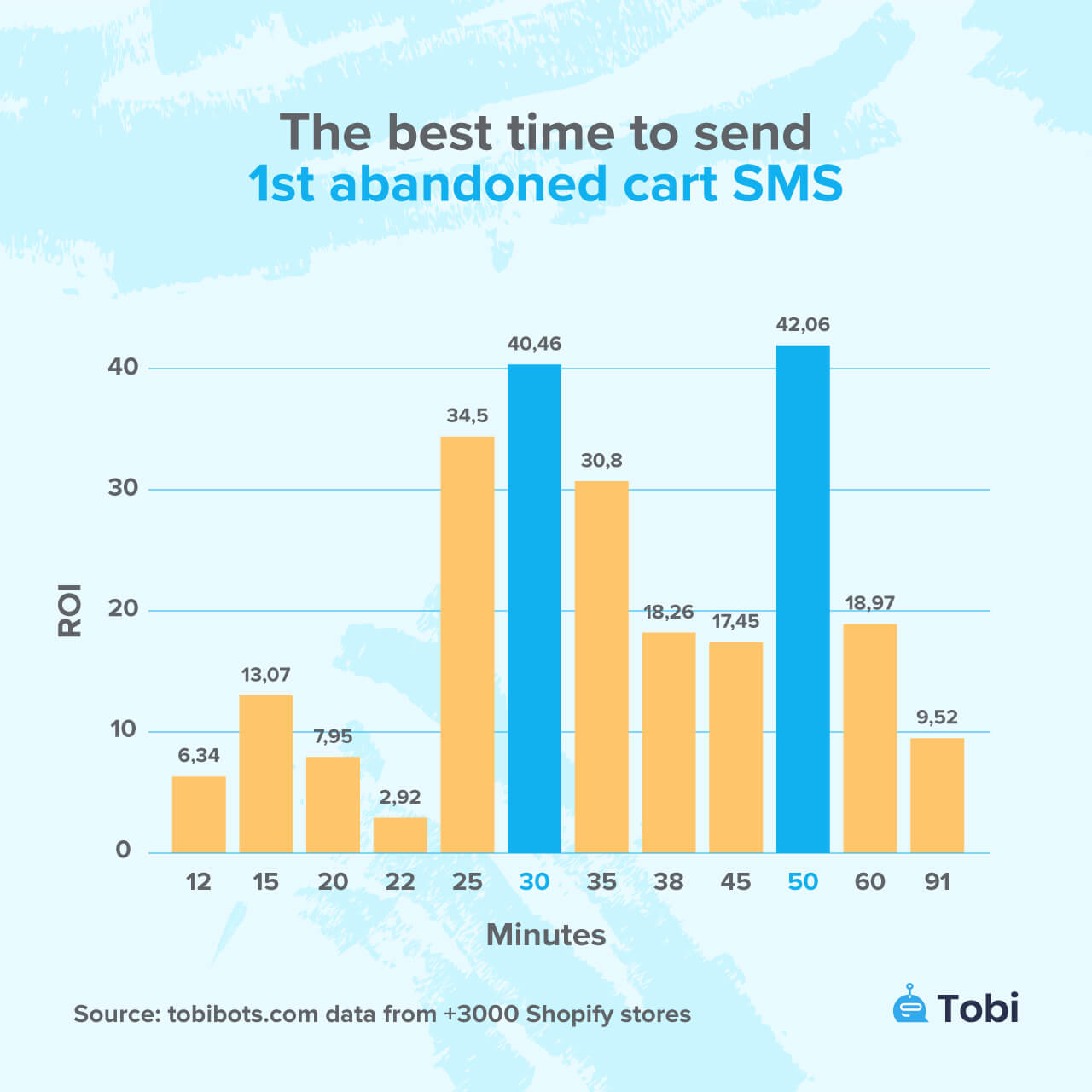 The best time to send 1st abandoned cart sms tobi statistics