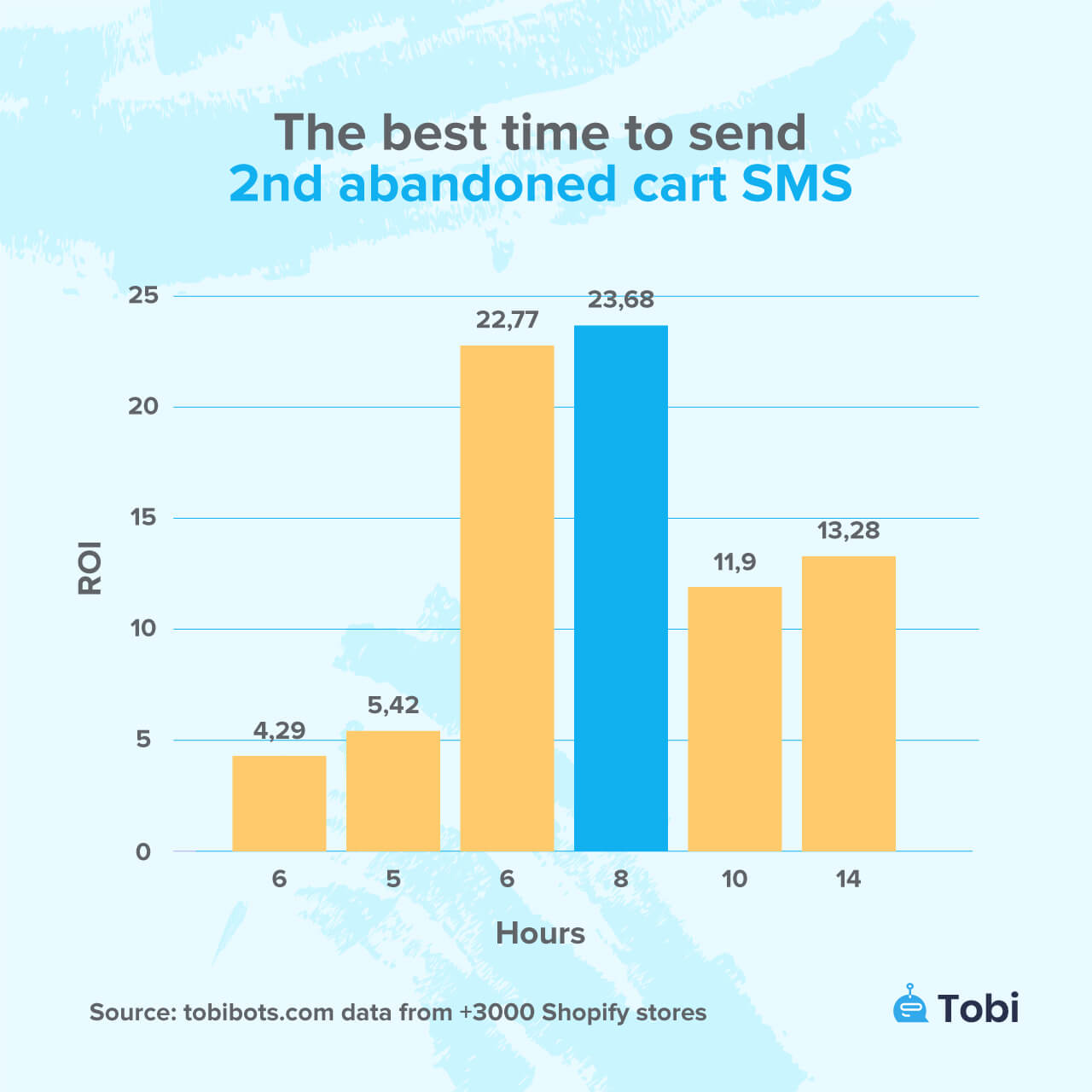 The best time to send 2nd abandoned cart sms tobi statistics