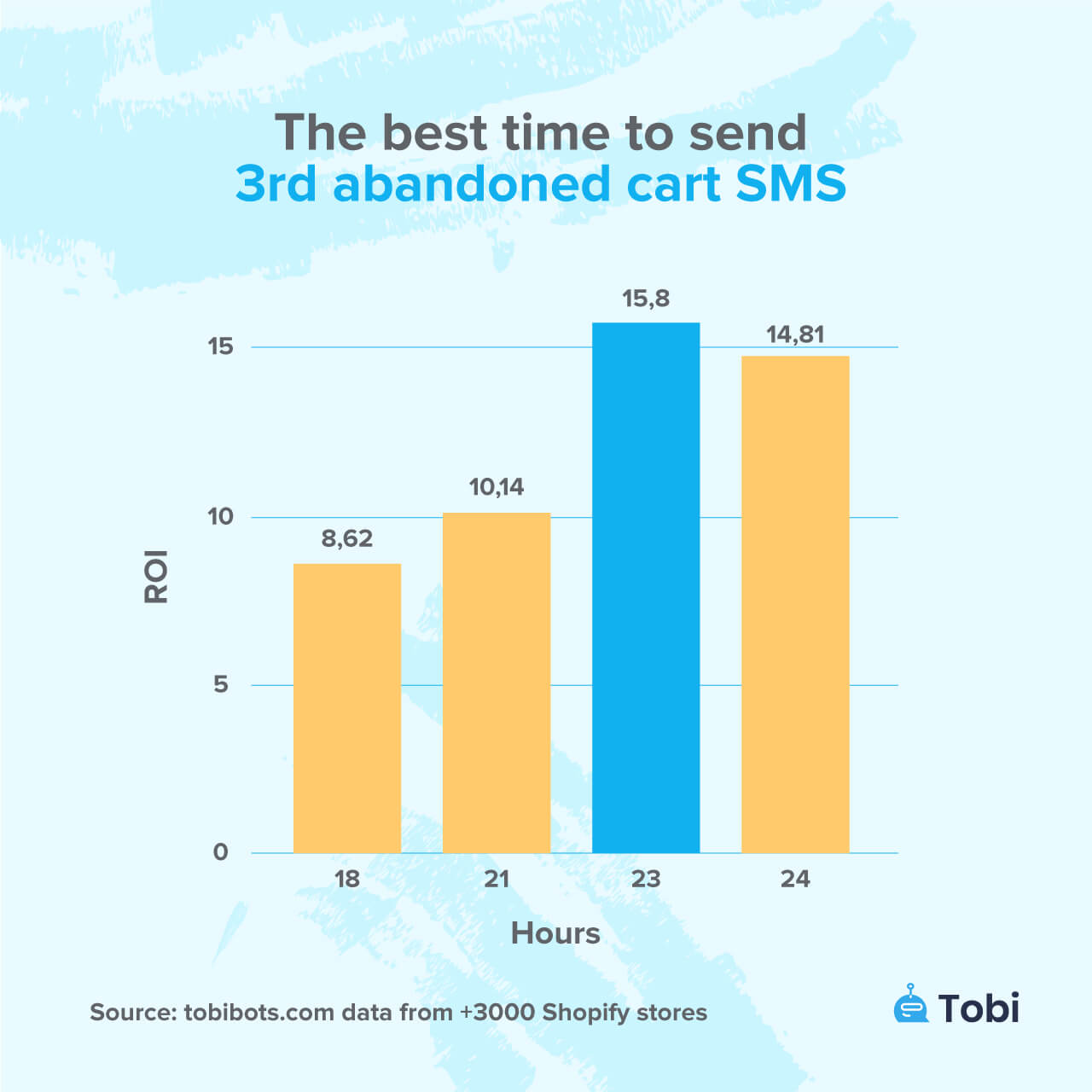 The best time to send 3th abandoned cart sms tobi statistics