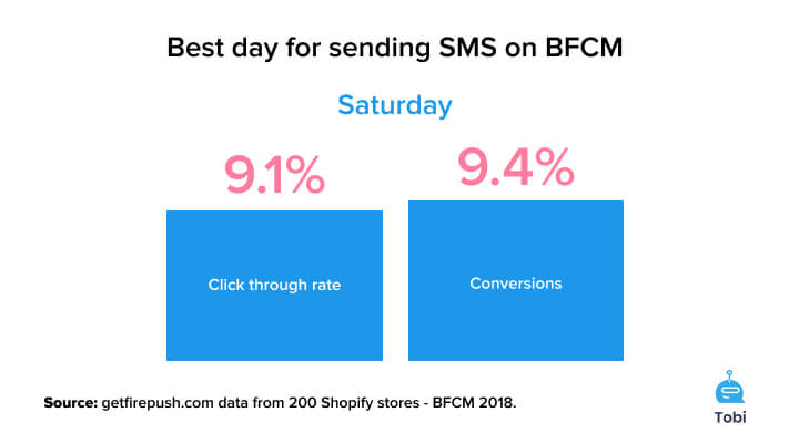 Best day to send SMS during BFCM