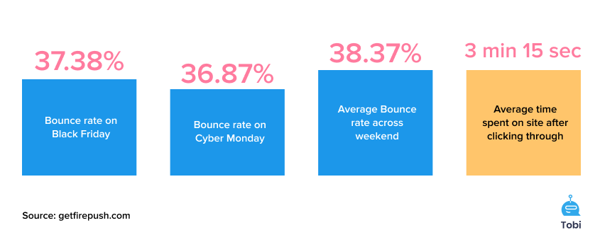 Bounce rates at black friday statistics