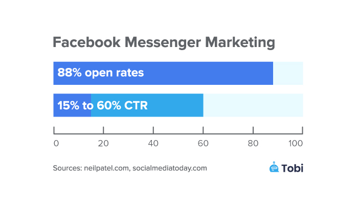 Facebook messenger open rates and ctr statistics