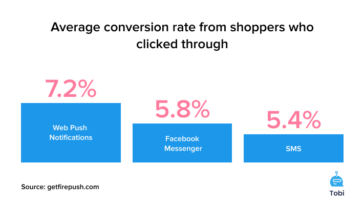 Firepush statistics Average conversion rate from shoppers who clicked through sms web pushes facebook messenger