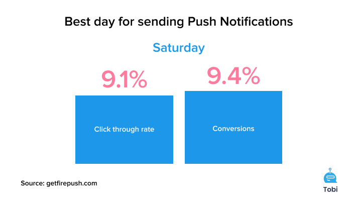 The best day for SMS marketing