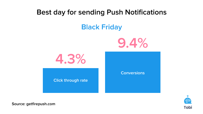 The best day for push notification marketing