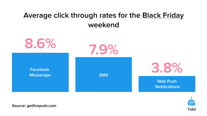 Average click-through rates for the Black Friday weekend sms web pushes facebook messenger statistics