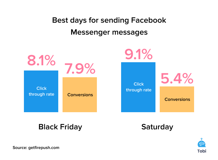 The optimum days for Messenger marketing