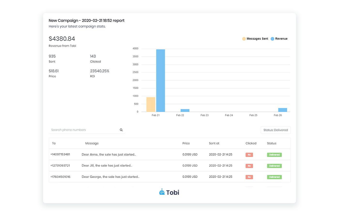 Tobi SMS promotional campaign statistics